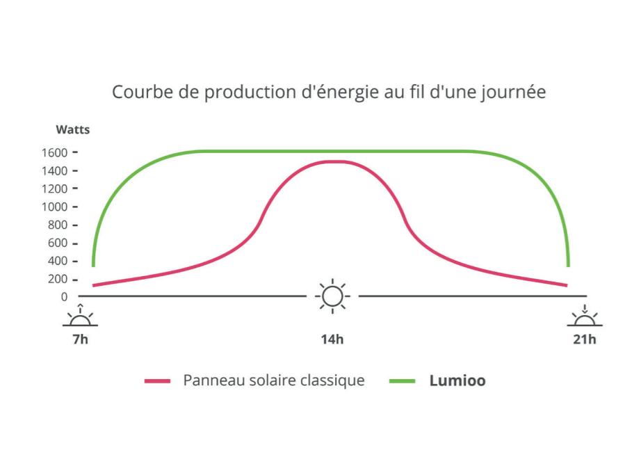 Graphique de production d'énergie entre un tracker solaire Lumioo et des panneaux solaires fixes
