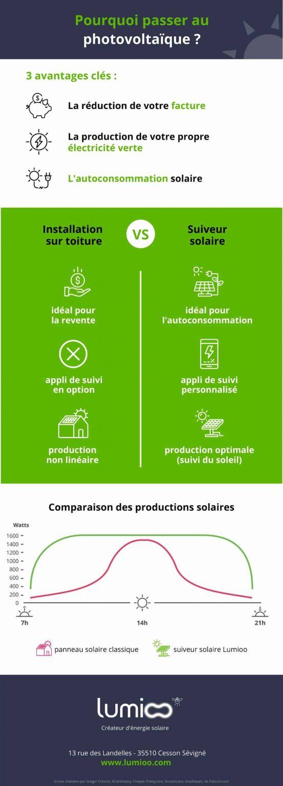 photovoltaïque avantages suiveur solaire vs panneaux solaire toiture