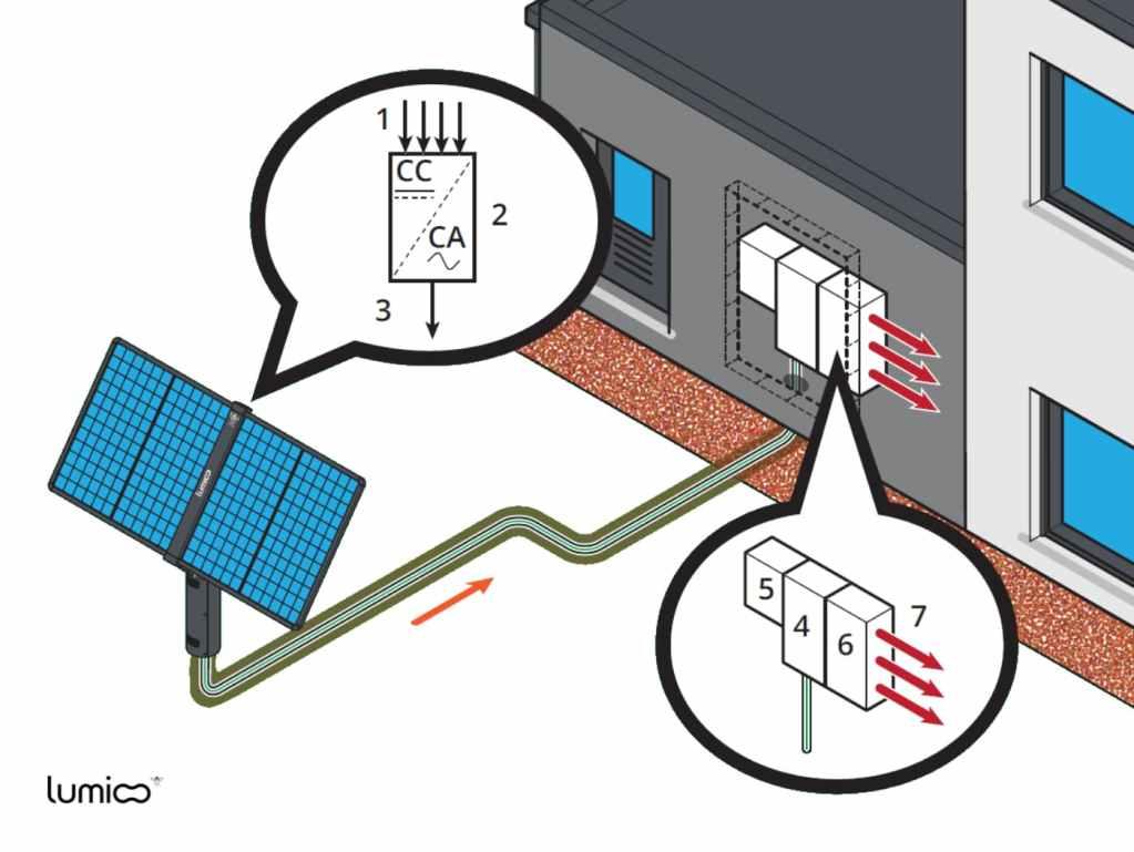 Schéma production solaire du tracker solaire Lumioo