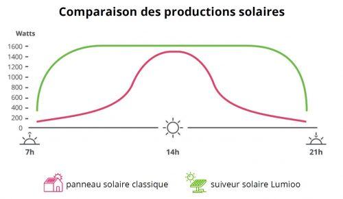 comparaison production solaire entre des panneaux solaires et un tracker suiveur solaire lumioo